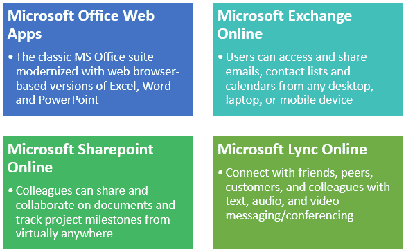 , Office 365 vs Google Apps